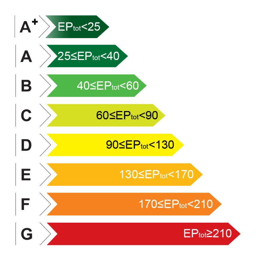 Case Classe A4 - La nuova certificazione energetica