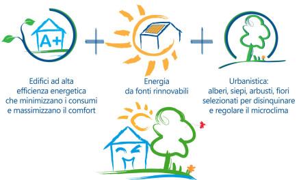 """""""Il Giornale"""": Fate un test d'Intelligenza alla vostra casa! Ecovillaggio esempio di edilizia all'avanguardia."""