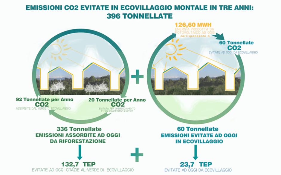 396 Tonnellate di CO2 evitate dal 2013 ad oggi