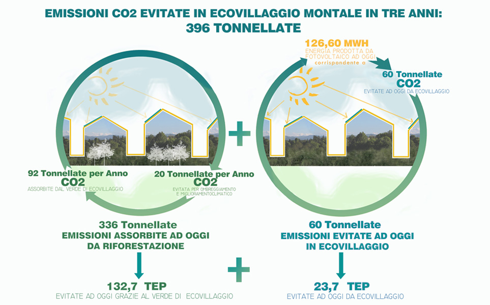 cos'è l'ecosostenibilità